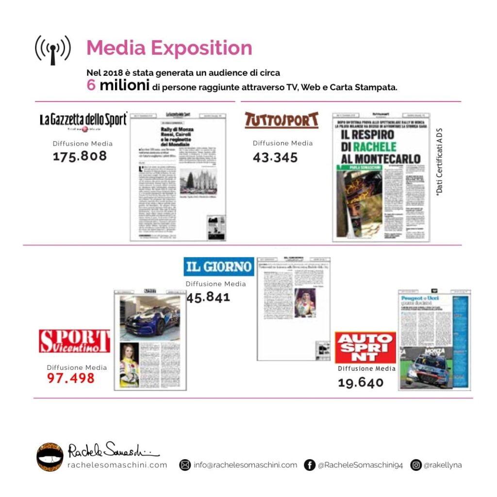 Media Exposition